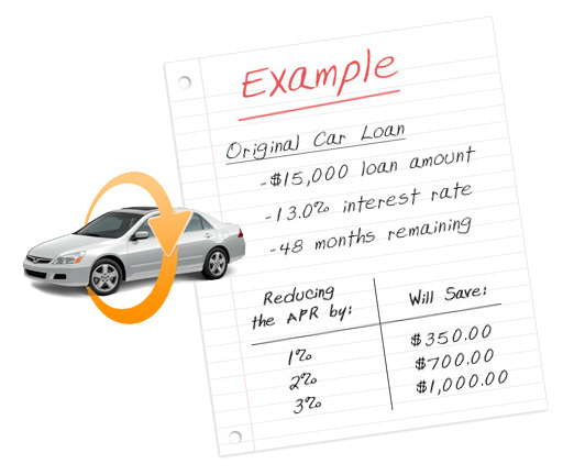 When to refinance vehicle loan